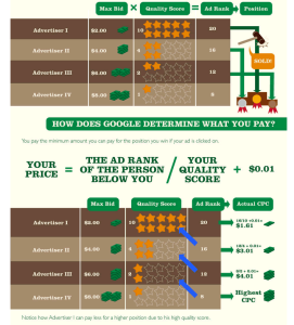 Google Adwords Quality Score vs Bid Price Formula Infographic